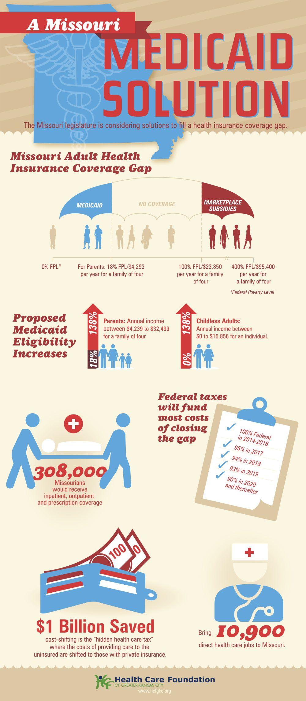 A Missouri Medicaid Solution Medicaid Missouri Federal Taxes