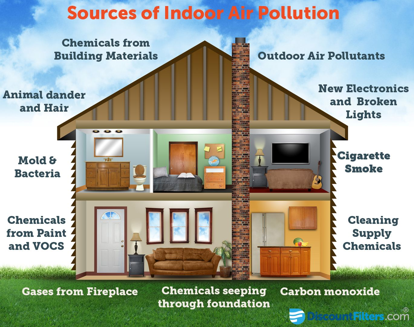 How Bad Is Indoor Air Pollution for Your Health? Air