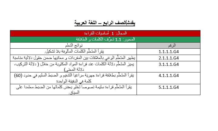 اللغة العربية معايير الدروس للصف الرابع Periodic Table
