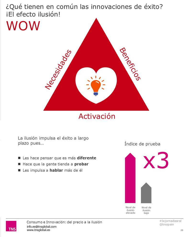 ¿Qué tienen en común las innovaciones de éxito? ¡El efecto ilusión! Accede a toda la presentación en http://www.slideshare.net/TNSspain/innovar-a-travs-de-la-ilusin