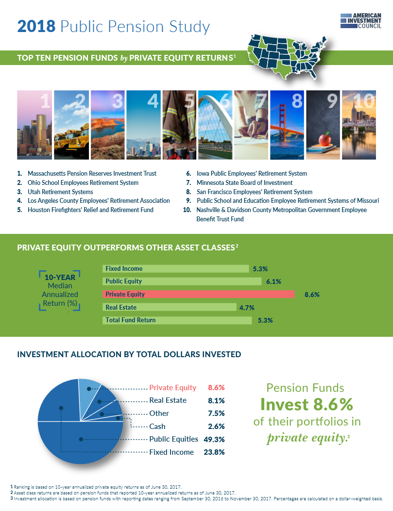 2018 Public Pension Study One Pager Pensions Private Equity Pension Fund