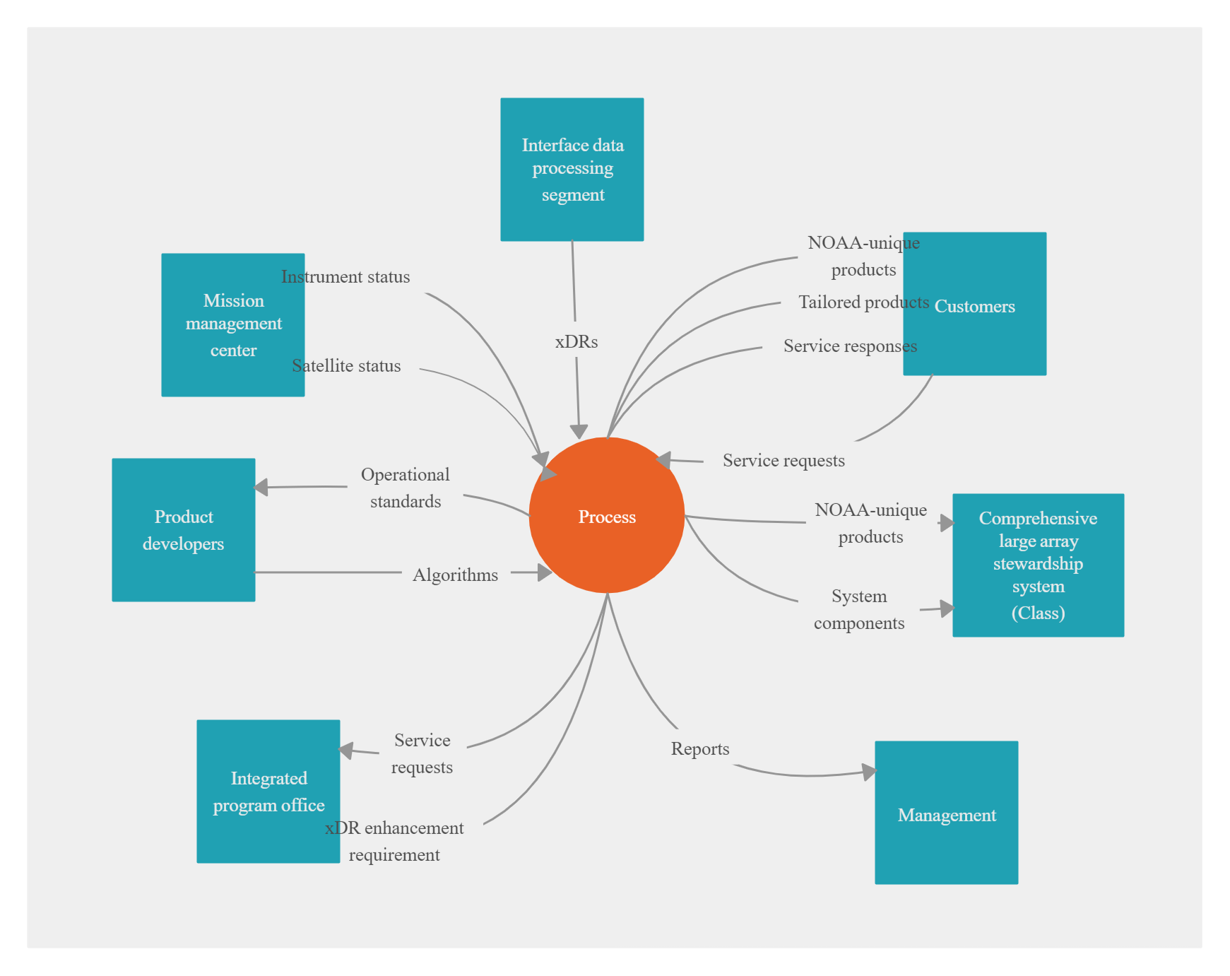 Demo Start Flow Diagram Example Data Flow Diagram Diagram