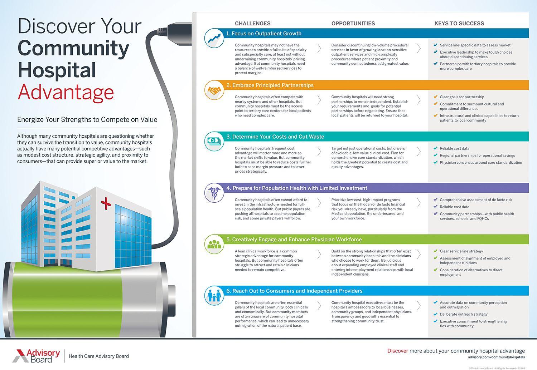 Discover your community hospital advantage medical