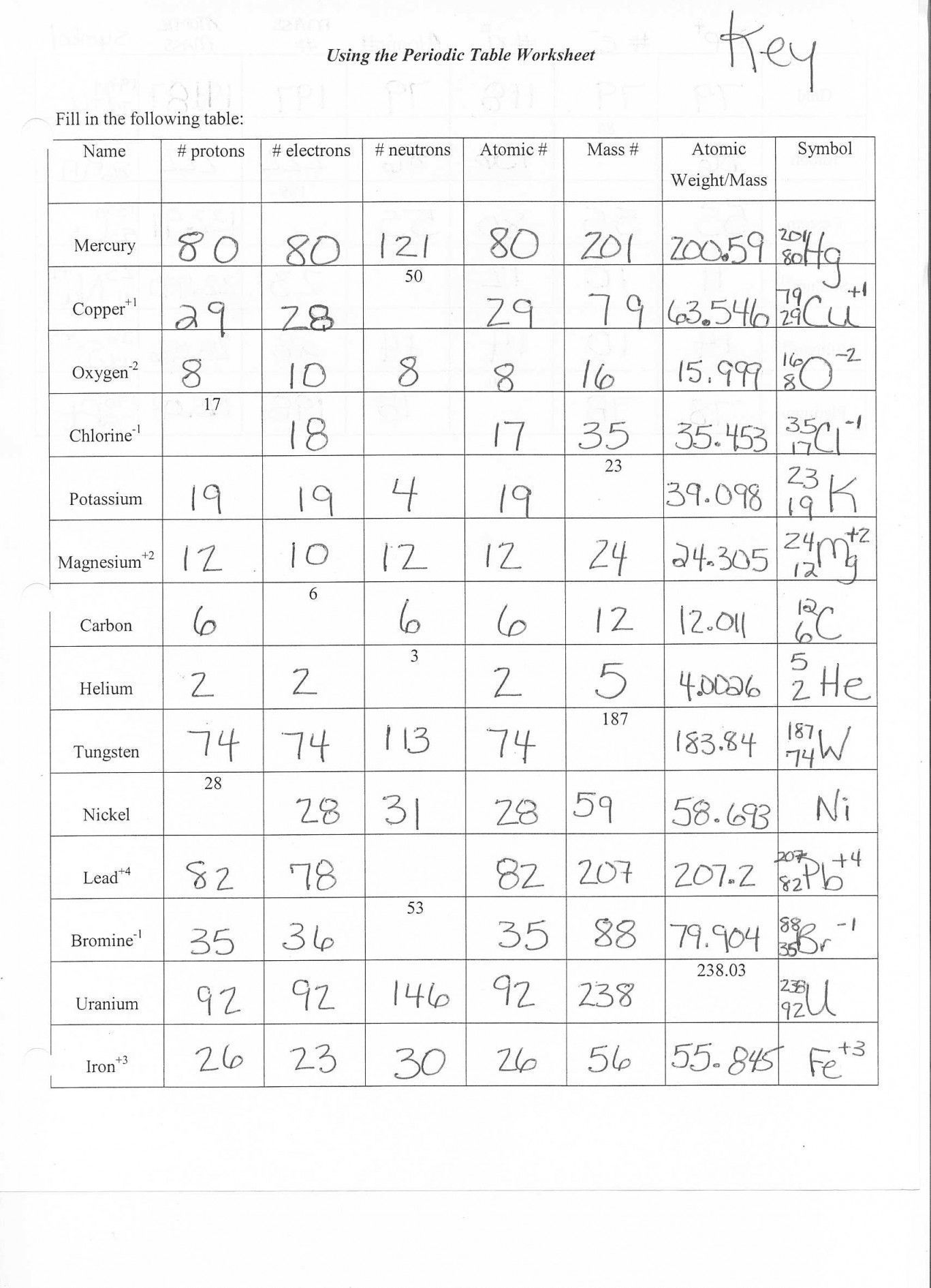 Electron Configuration Periodic Table Worksheet