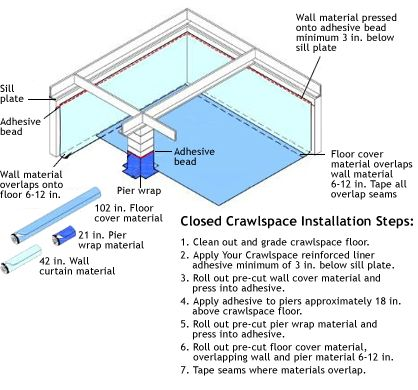 Your crawlspace do it yourself encapsulation healthyfest for Crawlspace to basement conversion cost