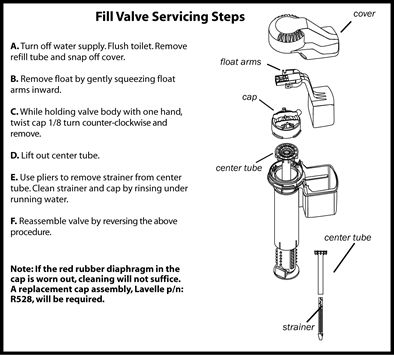 Toilet fill valve anatomy and servicing