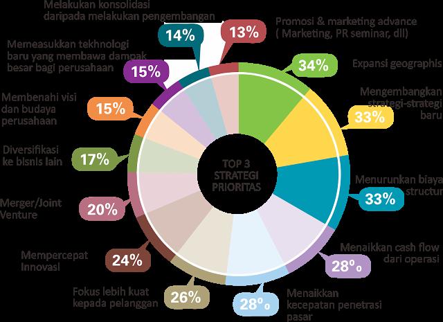 Konsultan Bisnis Dan Manajemen Perusahaan Marketing Pengusaha