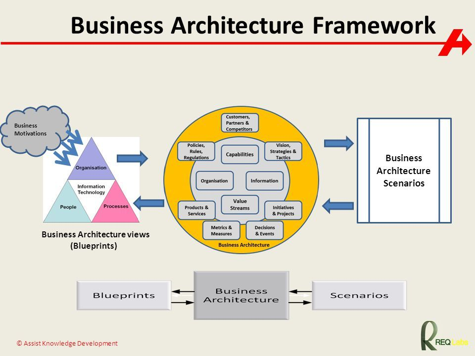 Pin by Ray Ellis on Business Architecture Pinterest Business - fresh sample business blueprint download
