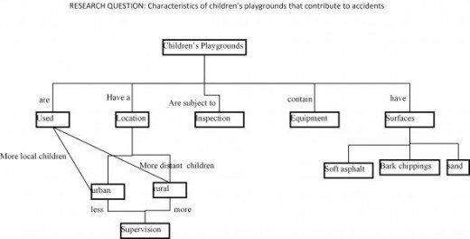 Concept Mapping To Write A Literature Review Map Writing Dissertation