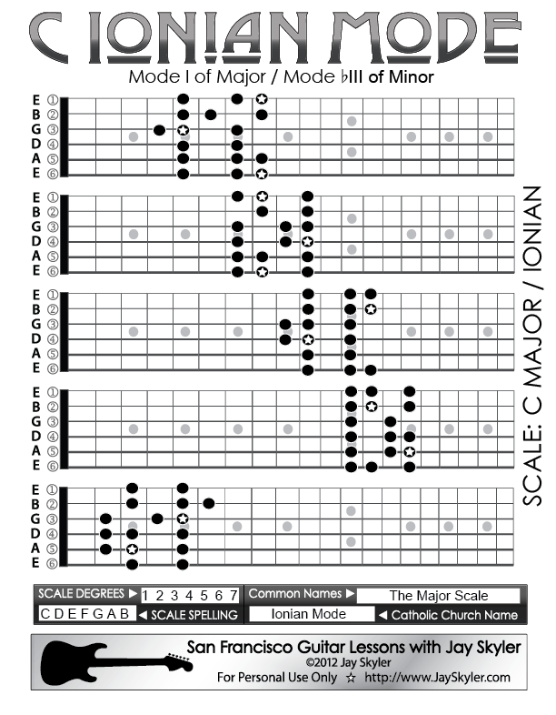 C Ionian Mode Guitar Scale Patterns 5 Position Chart Music