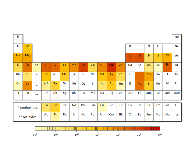 A Periodic Table Of Elements That The World Is Running Out Of Teaching Chemistry Chemical Science Science Friday