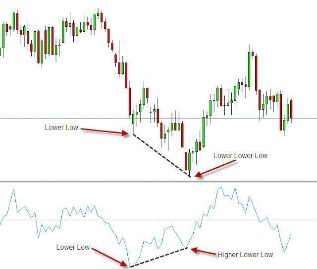 Momentum Divergence Trading Learn Forex Trading More On Trading