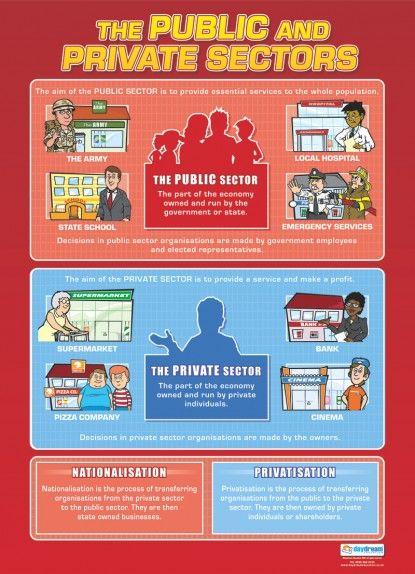 Technology Management Image: The Public And Private Sectors Poster