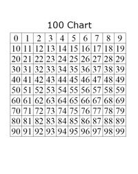100 Chart Math Helper Skip Counting Or Multiples Math Helper