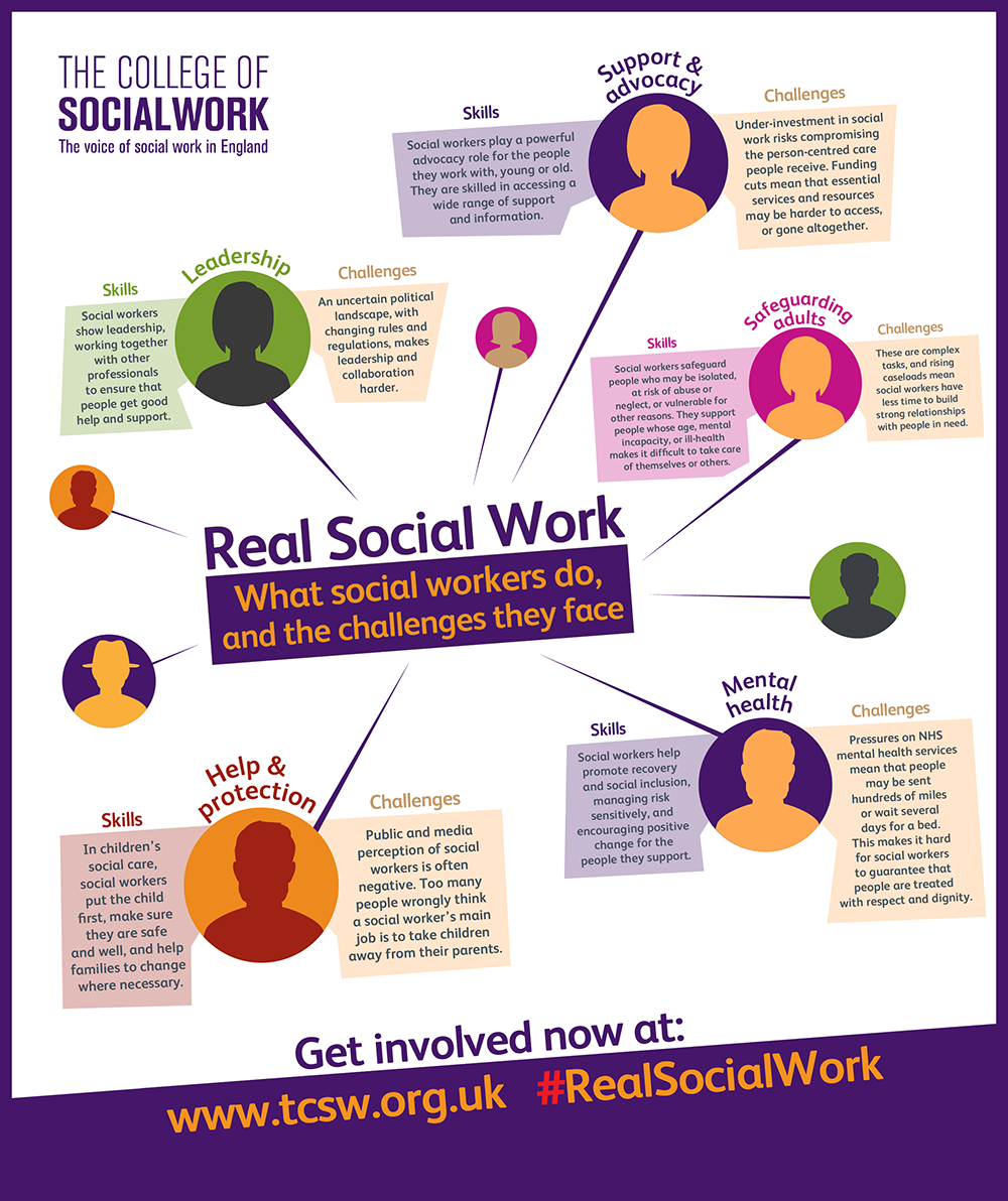 What social workers do, and the challenges they face ...