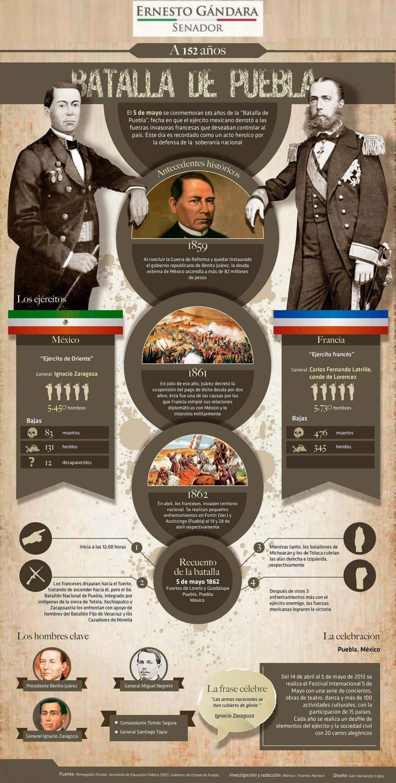 Aniversario De La Batalla De Puebla 5 De Mayo Ensenanza De La