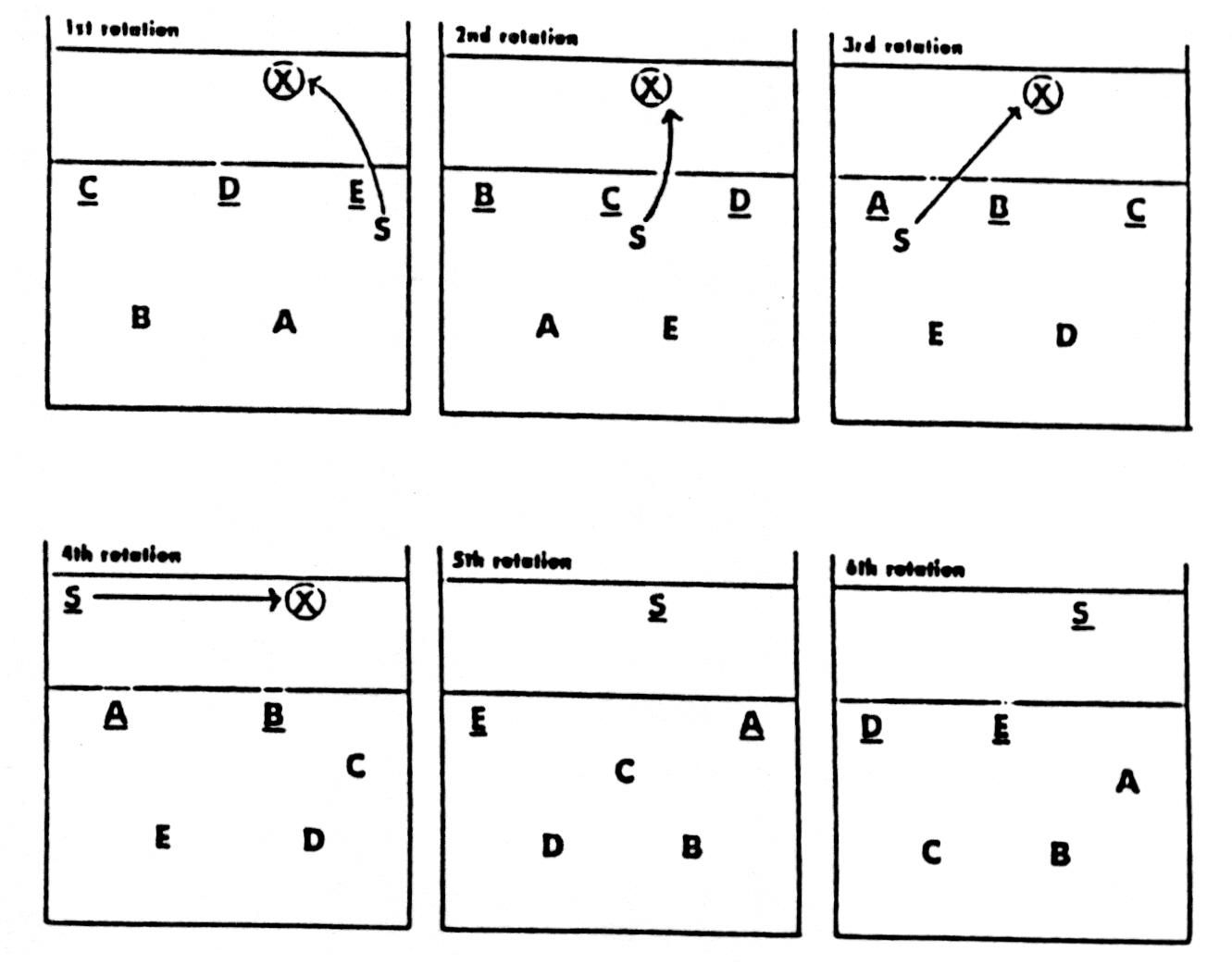 5 3 defense diagram fiero 3800 wiring blank volleyball rotation web about