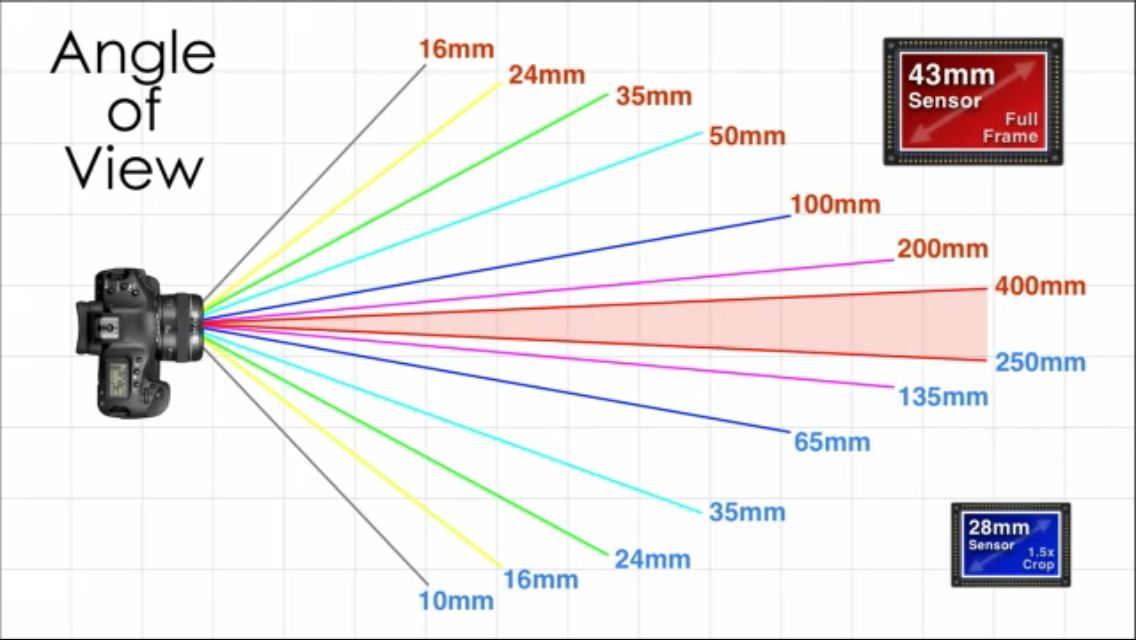 Photo Lens Focal Length Photo Lens Focal Length Tutorial