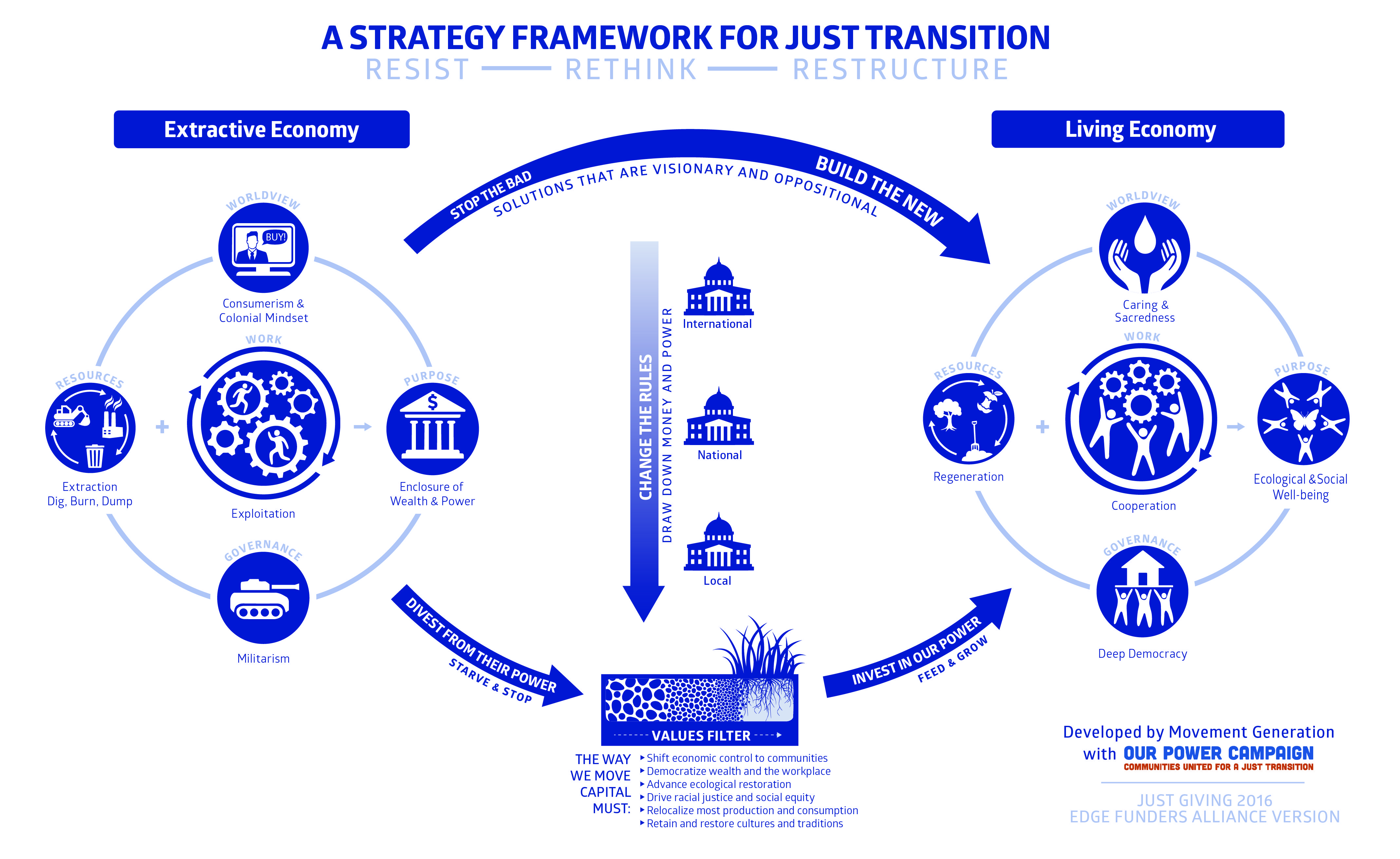 Movement Generation Movement Generation Just Transition Framework Resources Theory Of Change Change Management Environmental Justice