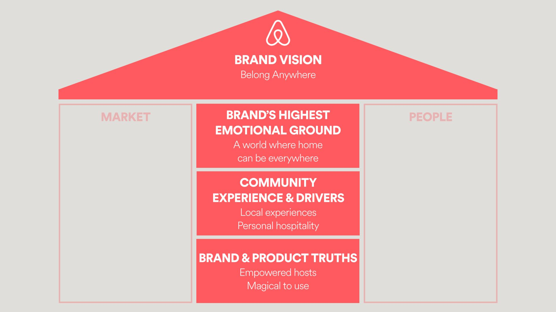 We have focused on the three components of the brand vision: the brand's values; the brand's envisioned future; and the brand's purpose. The reason for having a brand vision is that it gives a clear statement about the 'soul' of the brand and provides a good sense of direction.