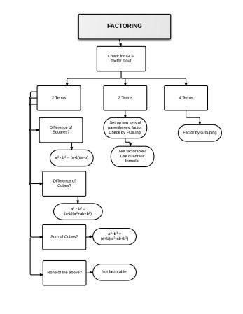 Factoringflowchart 2 I Math Pinterest Sorting Activities