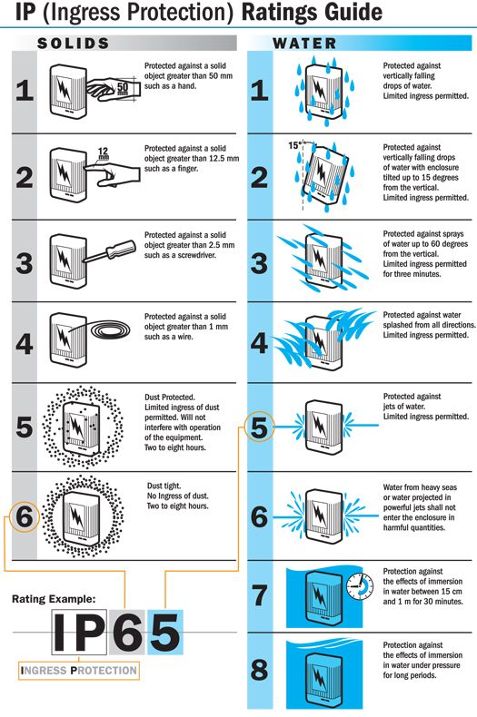 Ip rating chart good to know pinterest