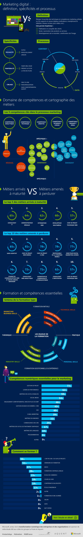 [Infographie] Marketing et Communication les emplois (et
