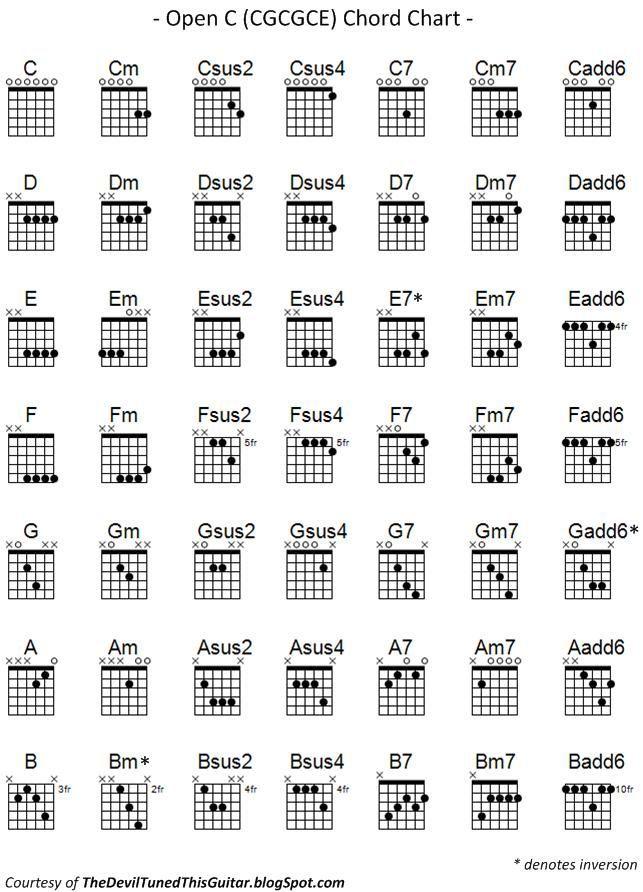 Asus7 Chord Diagram - House Wiring Diagram Symbols •
