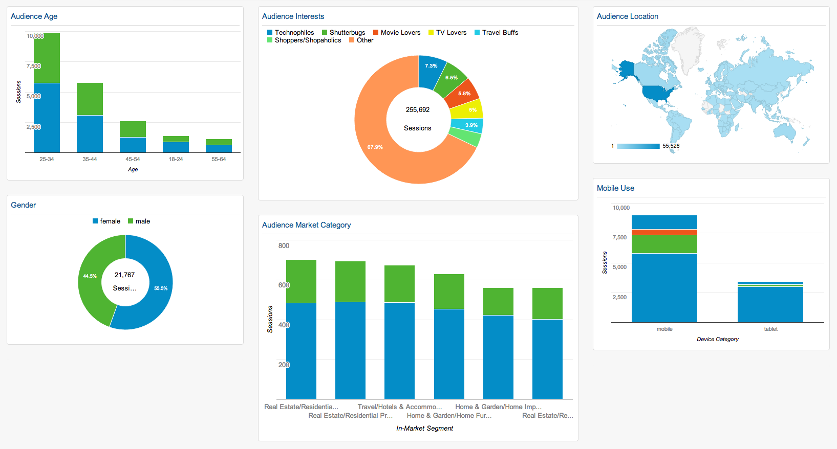 Using google analytics to build your audience call