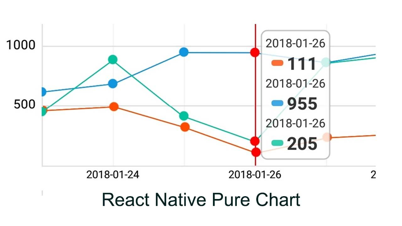 React Native Chart Library That Only Using React Native Pure Component In 2020 React Native Chart Library