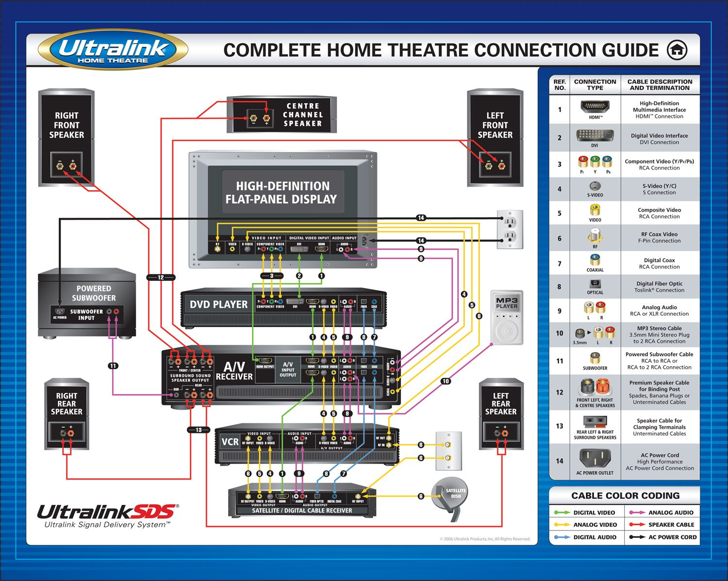 Home theatre connection guide, audio connections, video connections, setup