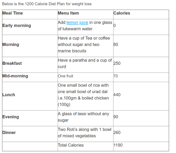 Where Can I Find A 1200 Calorie Indian Vegetarian Diet Plan Quora Where Can I Find A 1200 Calorie Indian Vegetarian Diet Plan Quora The 1200 Calorie Diet A