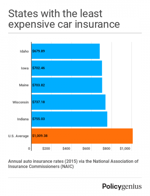 Understanding The Background Of Car Insurance Rate Comparison By