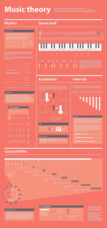 Music Theory Visualized By Khyati Trehan