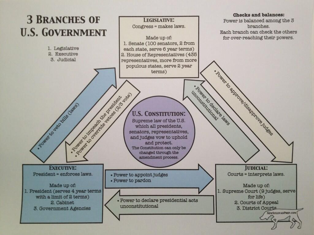 Branches Of Us Government Worksheets From Newsullivanprep In The Social Stu S Section