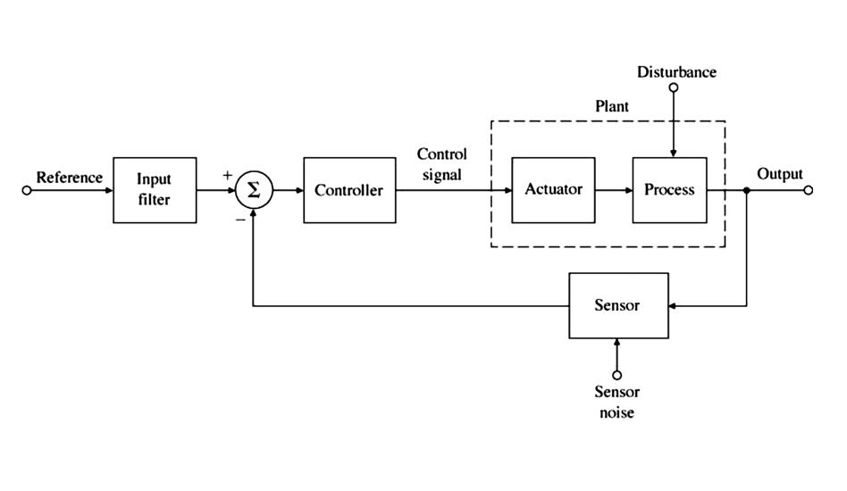 Block Diagram in 2020 | Electrical symbols, Block diagram, ElectricityPinterest