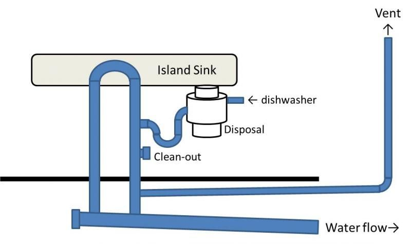 Loop Vent Google Search Sink In Island Cleaning Disposal