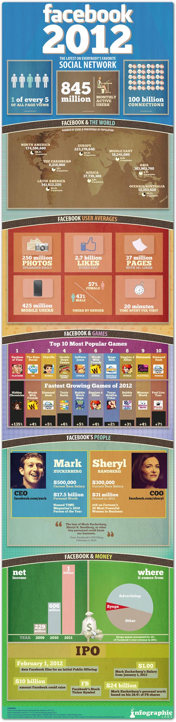O facebook em 2012 - BLOGit ( http://www.blogit.com.br/blog/2012/02/numeros-do-facebook-e-do-twitter/ )