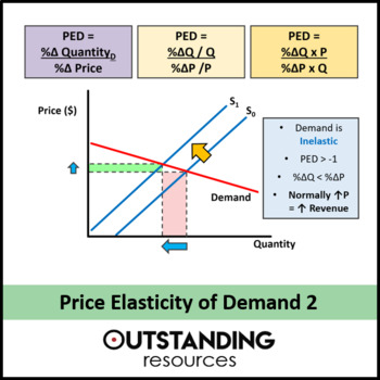 This Is A Whole Lesson On Price Elasticity Of Demand This Is The