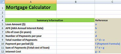 Create A Mortgage Calculator With Microsoft Excel Organize Sucka Mortgage Payment Calculator Interest Only Mortgage Mortgage Interest Rates