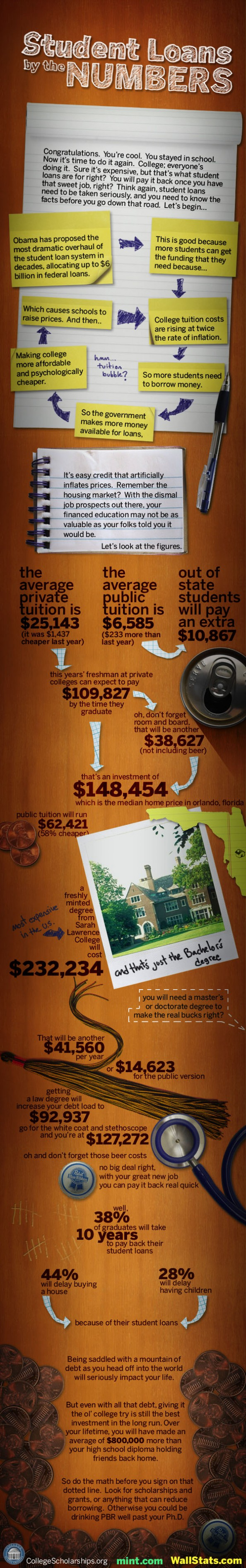 Student Loans by the Numbers Infographic