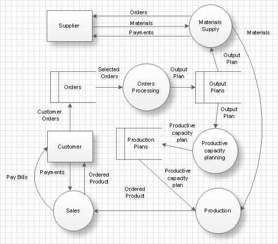 Order processing and inventory data flow diagram template Data - process flow diagram template