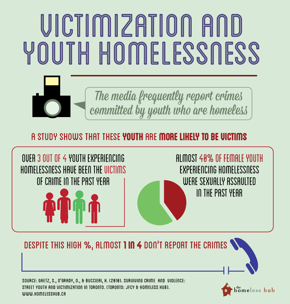 This infographic outlines how homeless youths are not