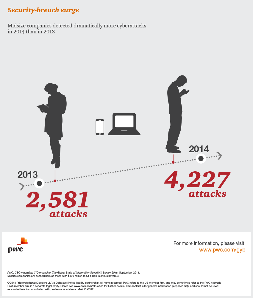 Midsize companies detected dramatically more cyberattacks