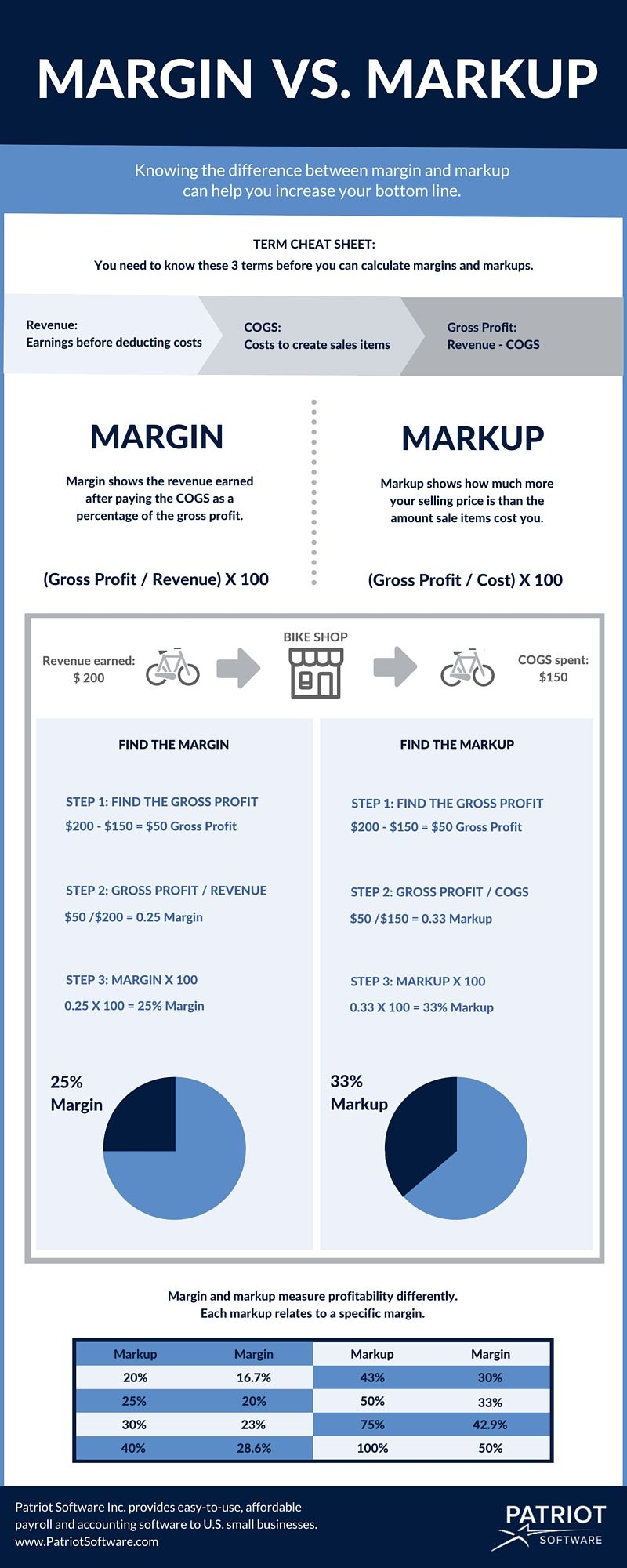 Margin Vs Markup Chart Infographic How To Calculate Margin Markup Business Resources Business Analysis Accounting