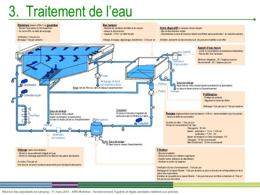 Piscine traitement de l 39 eau piscine tang piscine - Construction piscine reglementation ...