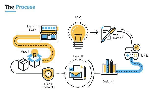 Journey Of Developing A New Product Idea To Market Launching Designedge Product Development Process Line Illustration Development