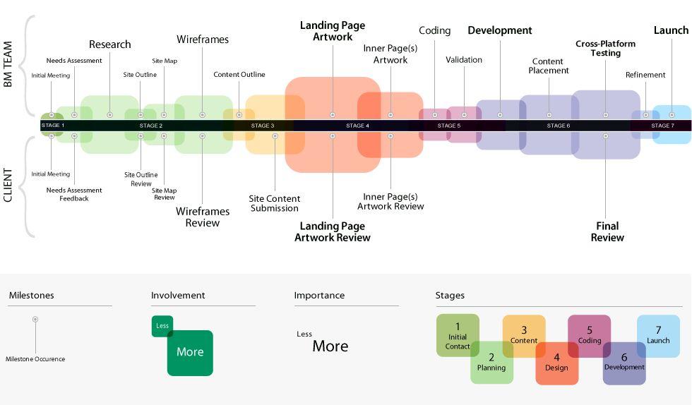 Website design en development \'flow\', zo ziet het proces er in de ...