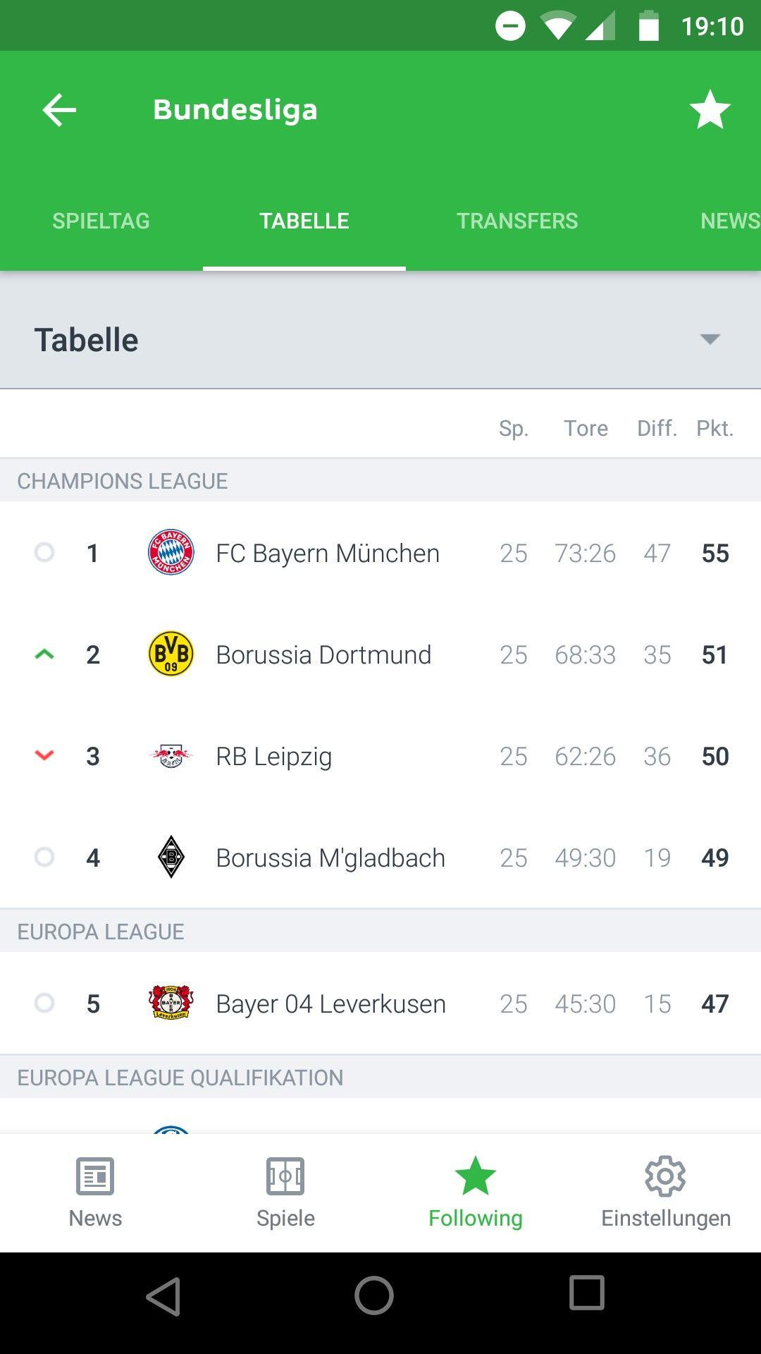 Pin Von Ndr 2 Bundesligashow Auf All My Friends In 2020 Borussia Dortmund Dortmund Rb Leipzig