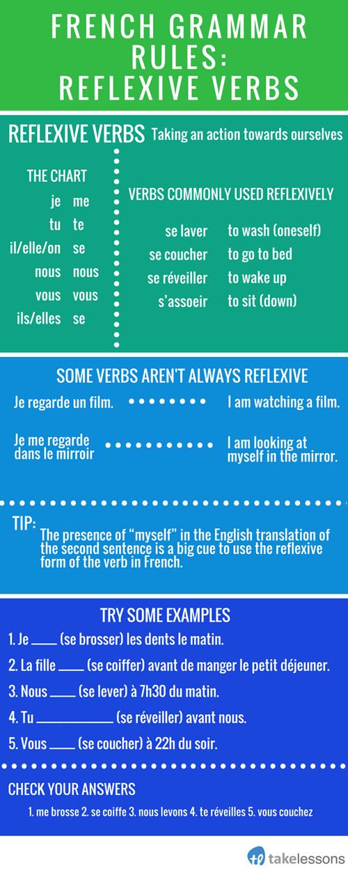 French Grammar Rules Reflexive Verbs Pinterest French Grammar